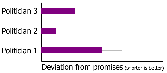 bar graph showing the deviation of a politician's actions vs. promises